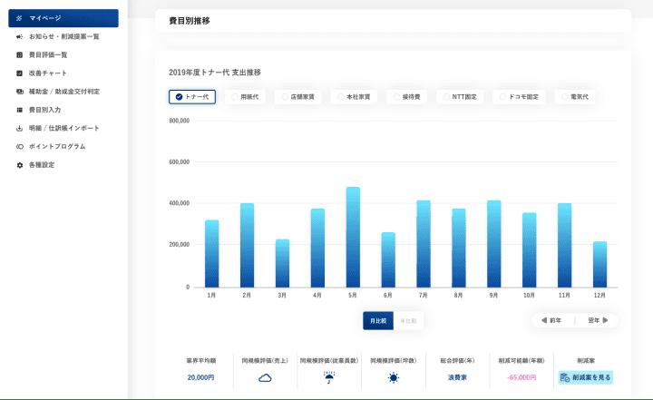 KANBEIの費目別推移グラフサンプル